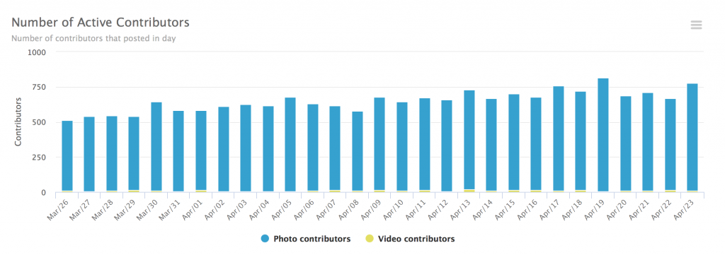 activity of hashtag contributors
