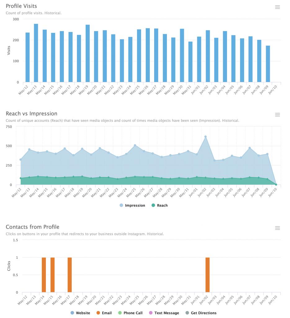 smartmetrics new metrics 1