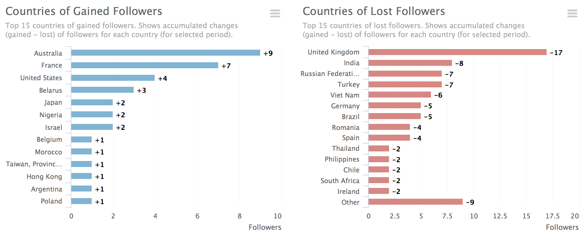Instagram followers geography changes