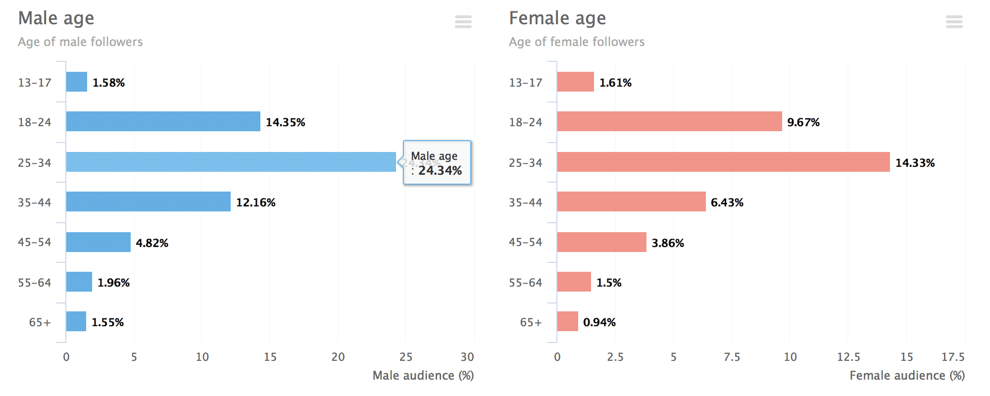 Followers distribution by age