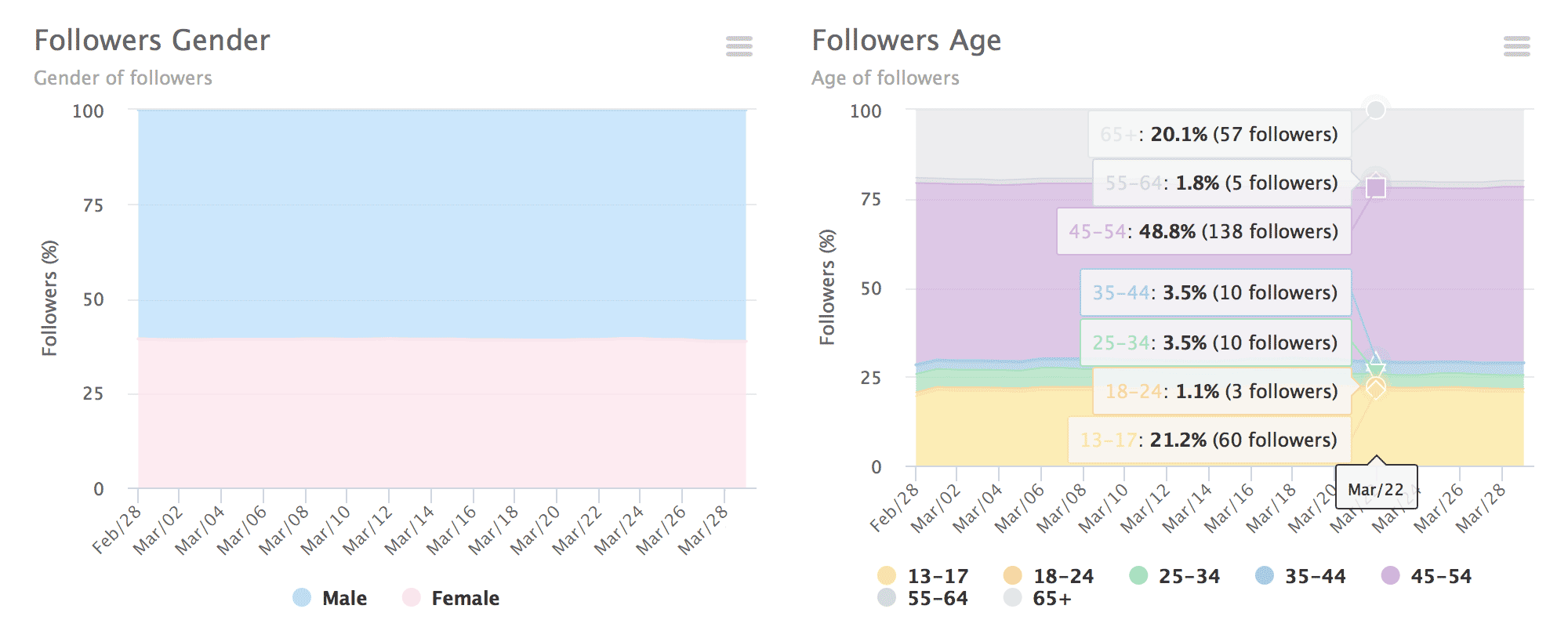 Followers gender and age