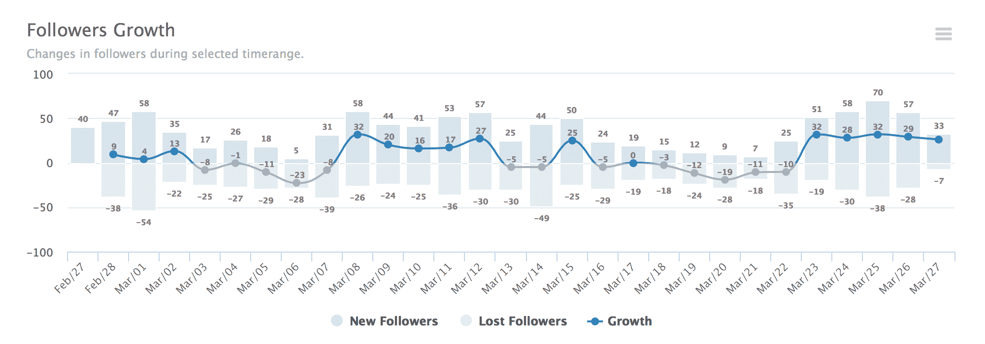 Followers Growth
