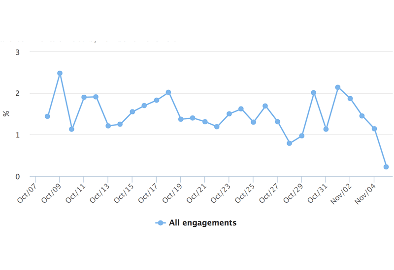 Instagram Analytics: Daily Engagement Rate