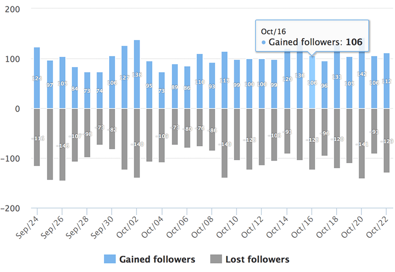 Instagram Analytics: Gained and Lost Followers