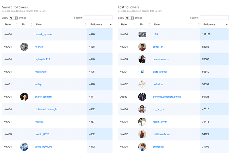 Instagram Analytics: Lists of Gained and Lost Followers