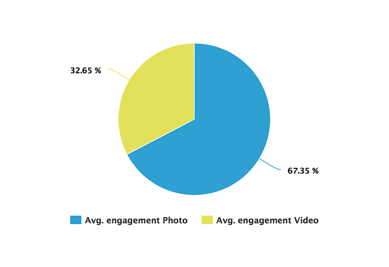 Instagram Analytics: Most Engaging Types