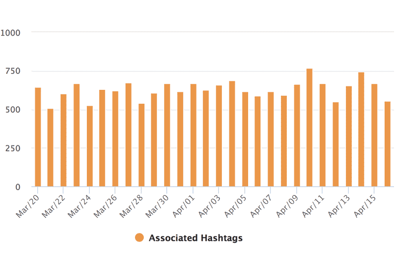 Instagram Hashtag Analytics: Associated Hashtags