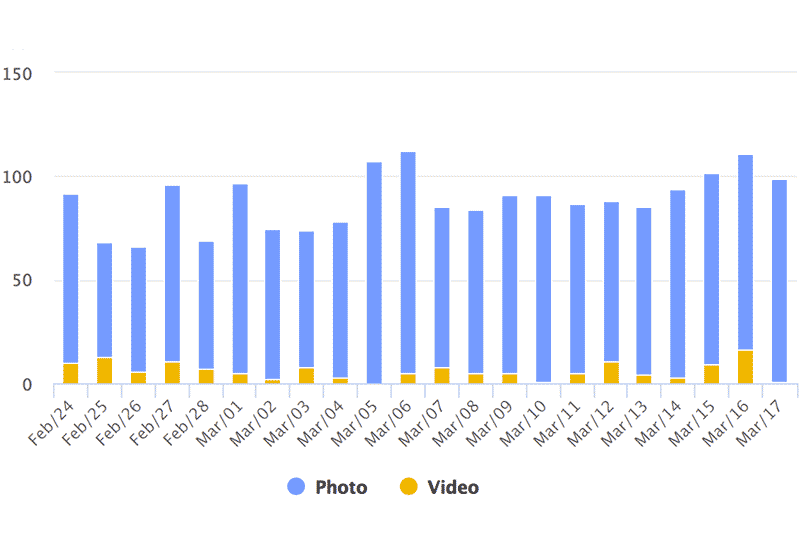 Instagram Hashtag Analytics: Posts by day