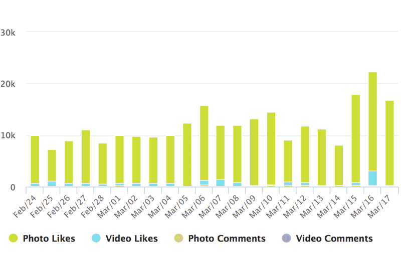 Instagram Hashtag Analytics: Daily Posts success