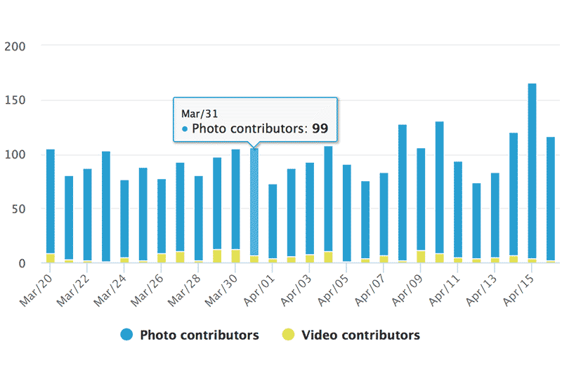 Instagram Hashtag Analytics: Number of Active Contributors