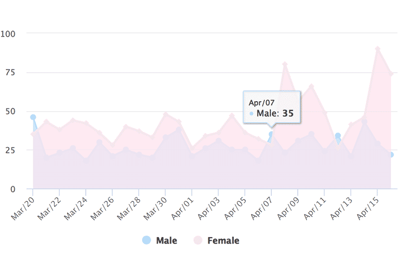 Instagram Hashtag Analytics: Gender of Contributors