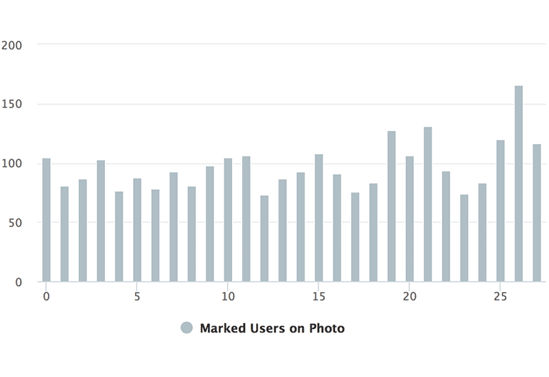 Instagram Hashtag Analytics: Users on Photo