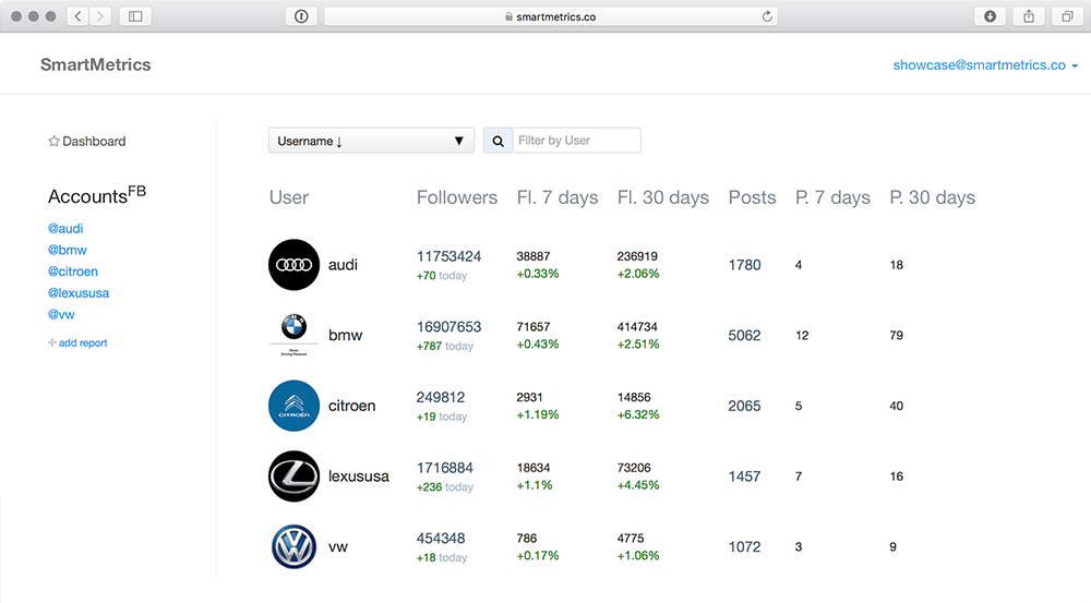 instagram analytics dashboard