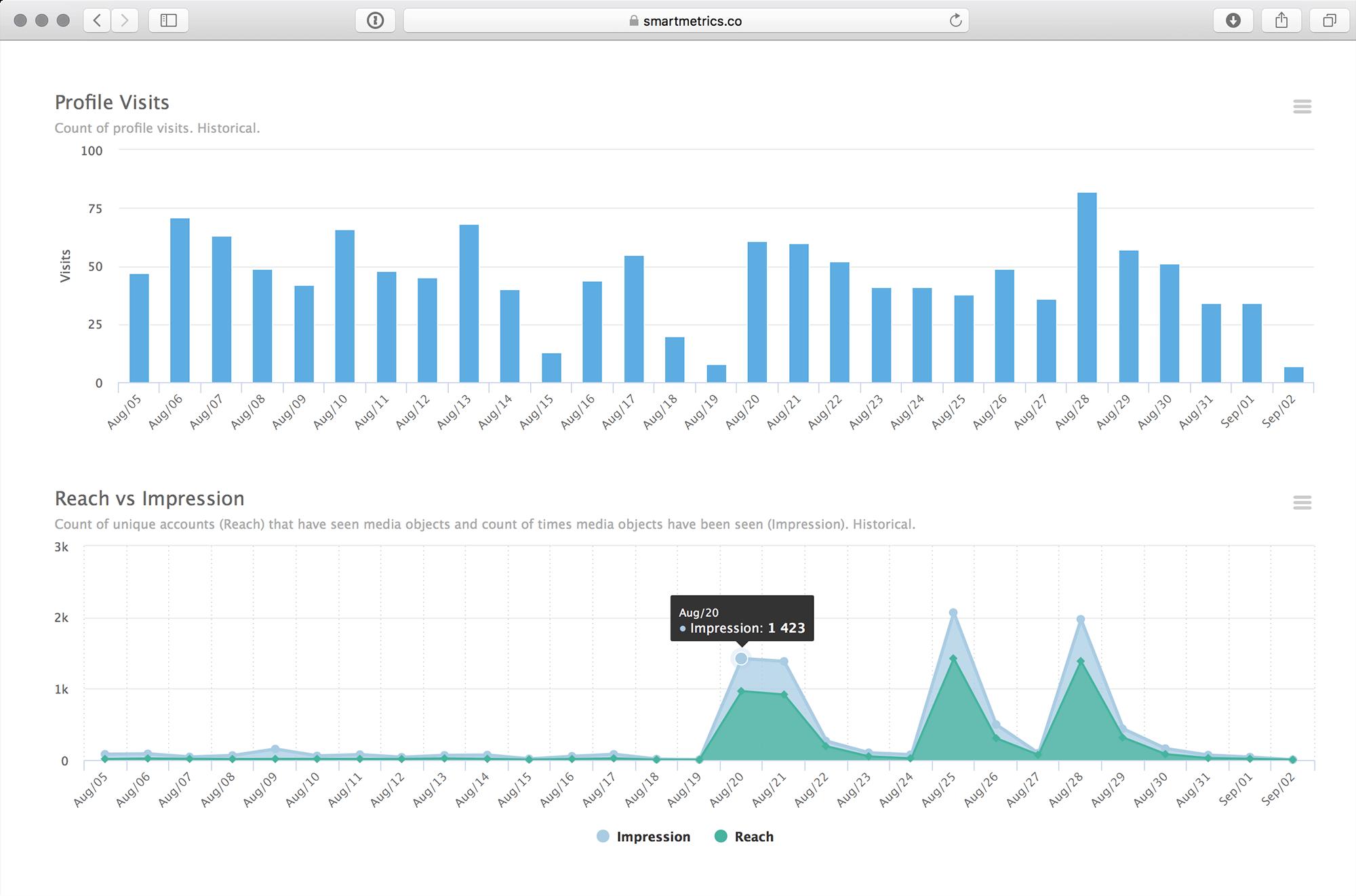 Instagram Analytics & Insights - smartmetrics co